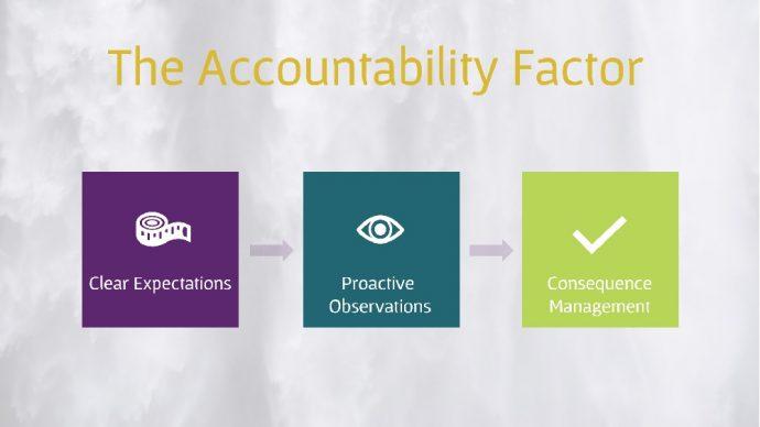The Accountability Factor - People Development Magazine