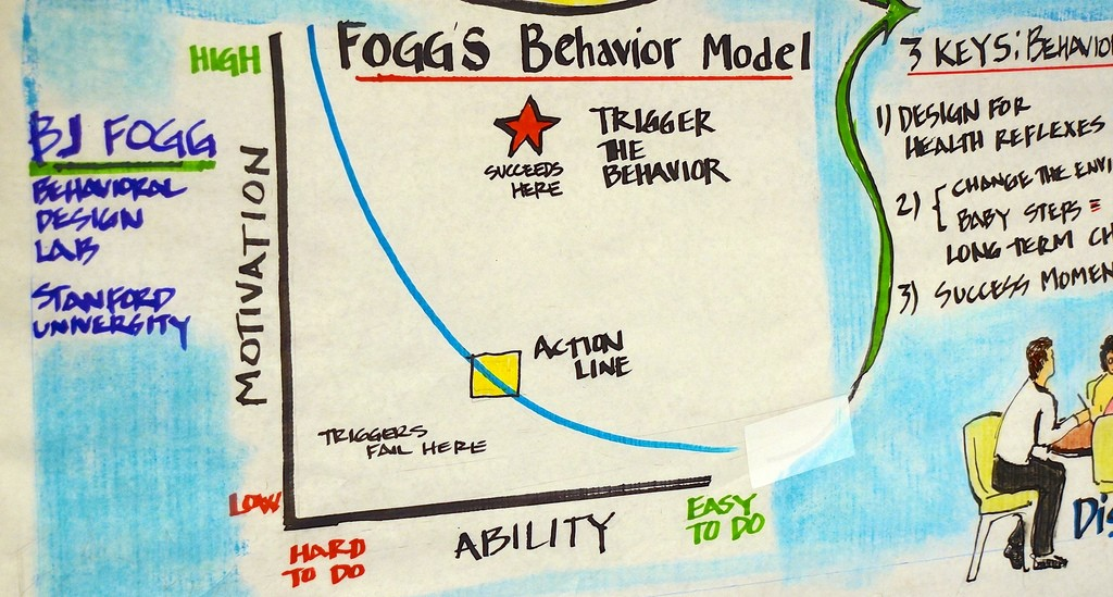 Foggs Behaviour Model - People Development Network