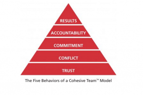 These Five Behaviors Can Elevate Your Team Performance