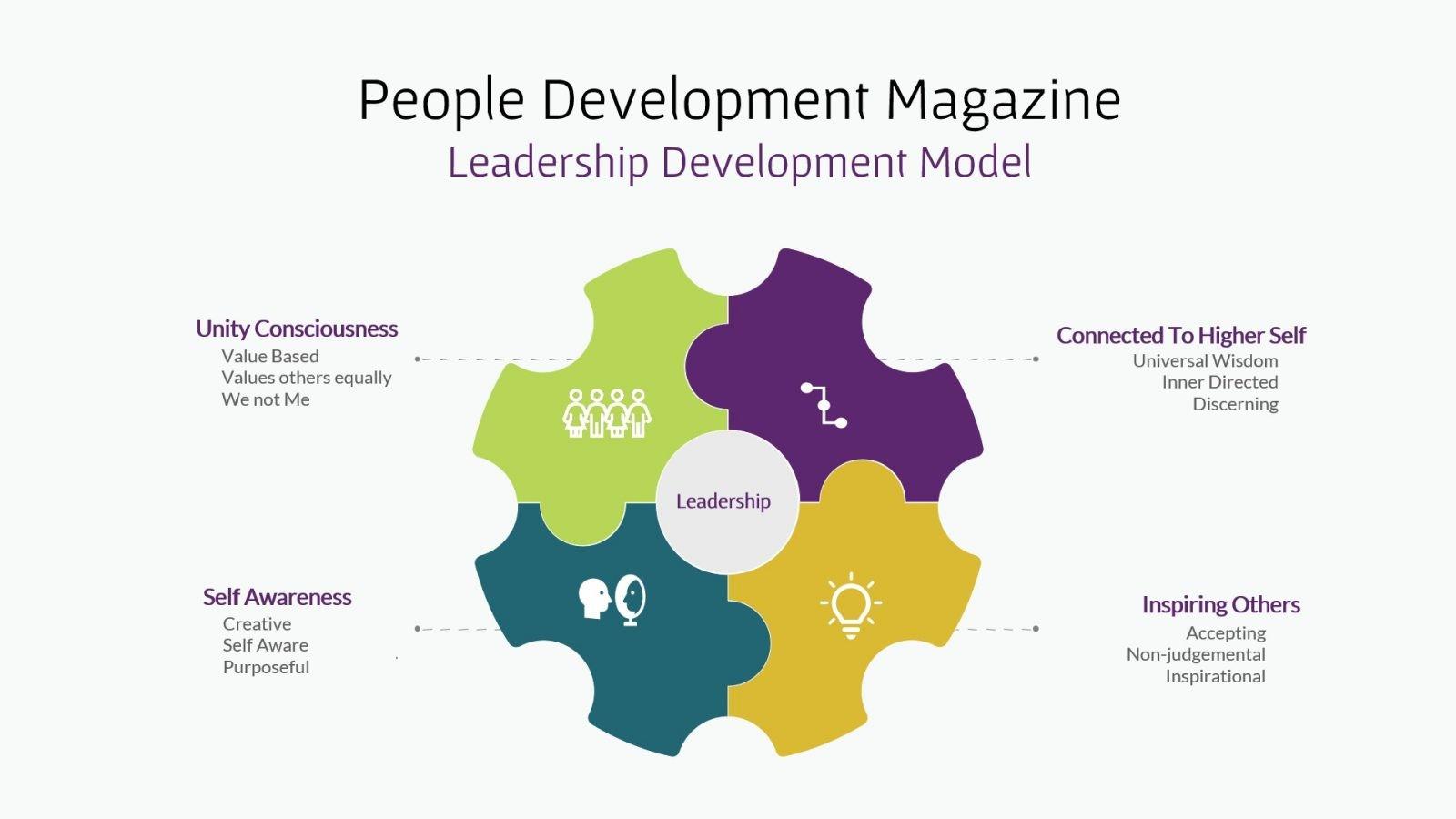 People Development Magazine Leadership Development Model